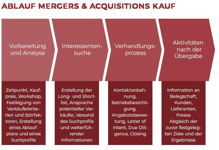 Ablauf Mergers & Acquisitions Kauf M&A